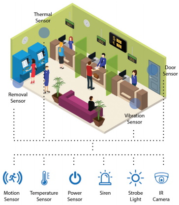 Why Security Systems with Artificial Intelligence are Better